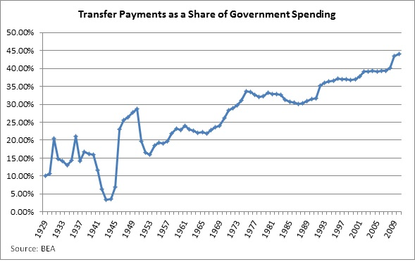 US Transfer payments since Depression